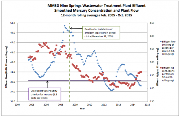 Mercury Reduction in Waterstream