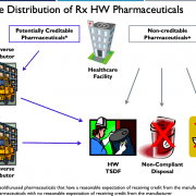 Reverse Distributor: HAZ Pharma Flow Chart