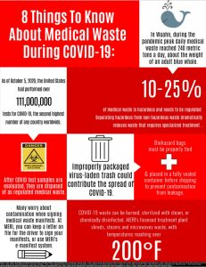 8 Medical Waste Facts About Coivd