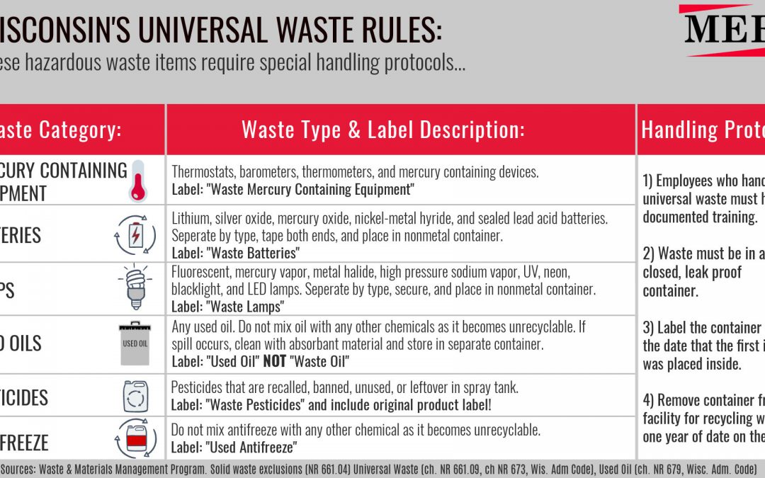 Free Poster: Universal Waste in Wisconsin