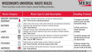 free universal waste poster
