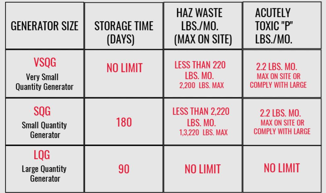 WI Hazardous Waste Generator Improvements Rule